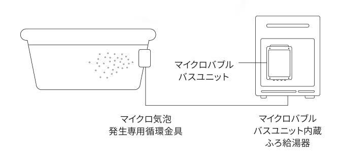 マイクロバブルバスユニットの仕組み